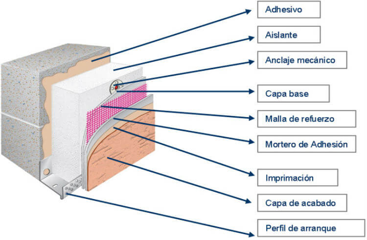 Sistema de Aislamiento Térmico Exterior (SATE) Madrid